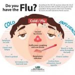 Prevent Flu as Winter is at the door